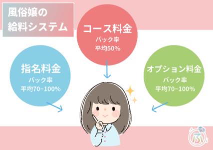 風俗嬢のお給料システム解説画像(コースバック+オプションバック+指名バック)