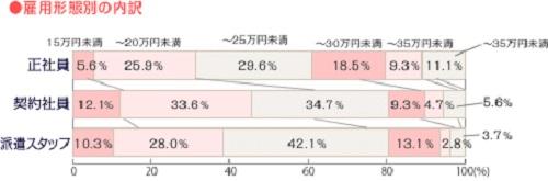 昼職で働いている女性の平均月収
